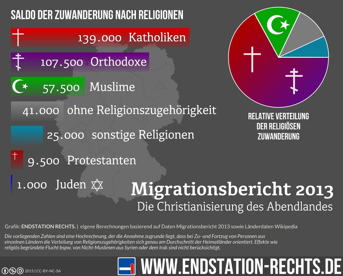 Grafik_Migrationsbericht2013_Religionswanderung-2