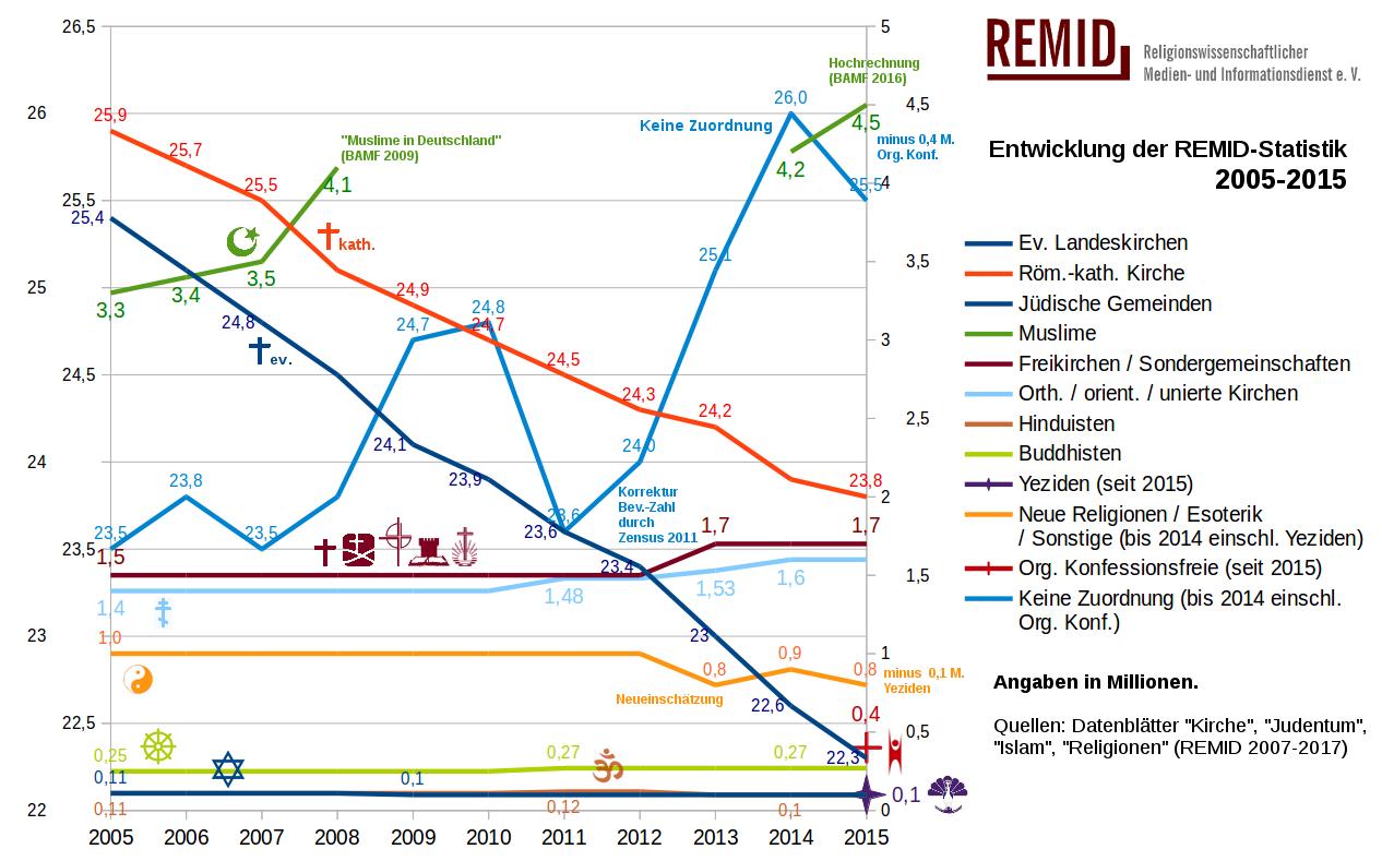 remid-2017-religionen-2005-2015