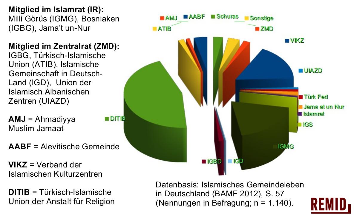 remid-islam-dachverbände-2012