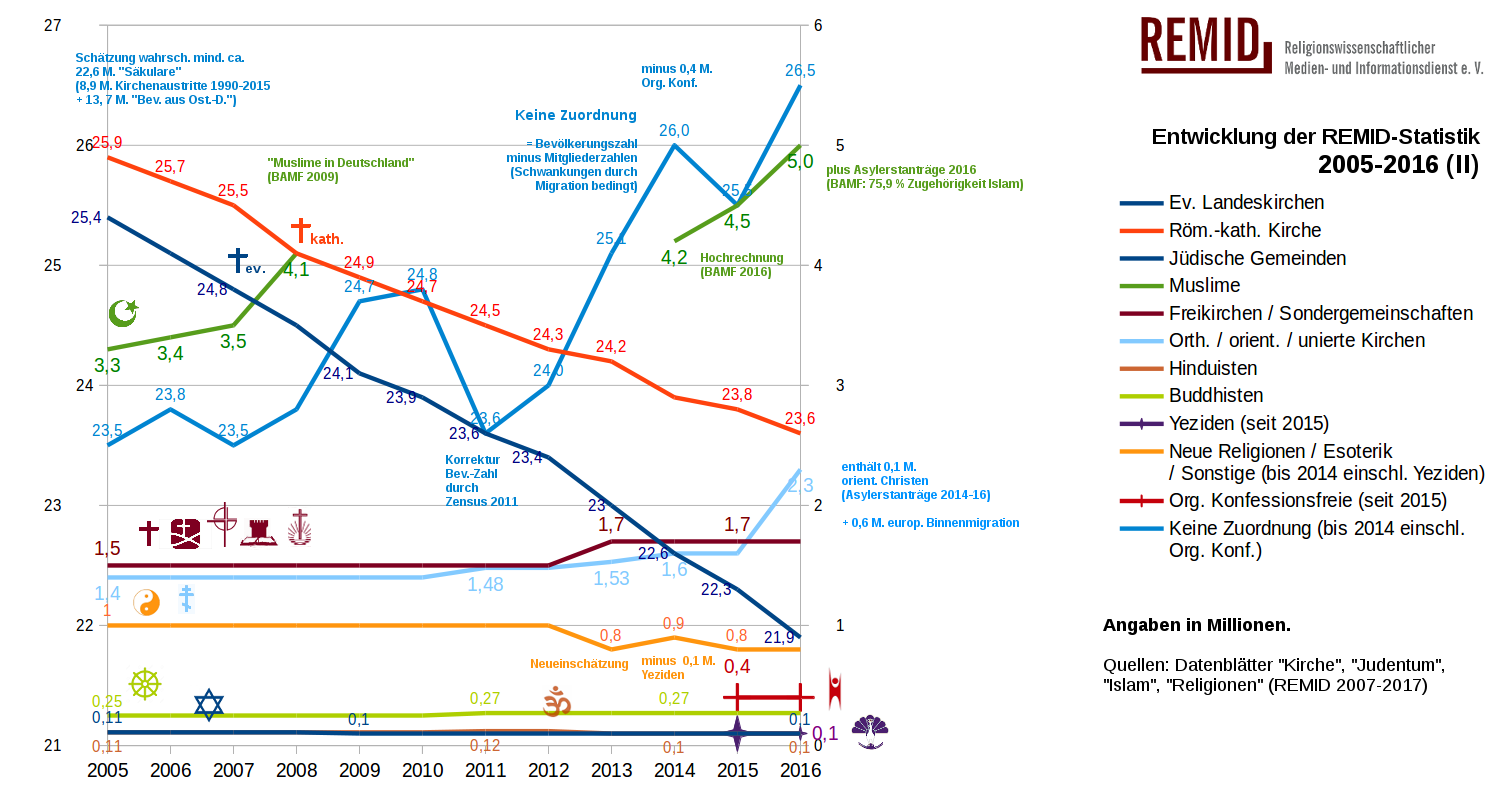 remid-religionen-2005-2016-II