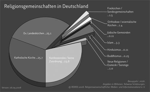 Beispiel-Grafik: Religionen in Deutschland (Tortendiagramm), schwarz-weiß