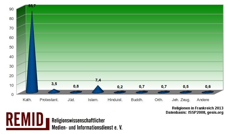 remid-religionen-frankreich2013