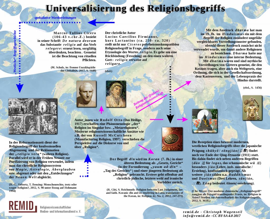 remid-poster-religionsbegriff